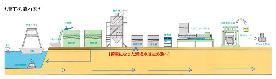 施工の流れ図