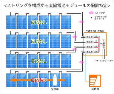 ストリングを構成する太陽電池モジュールの配置特定