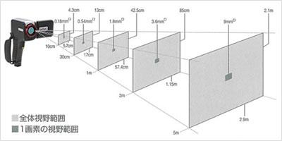 赤外線サーモグラフィ